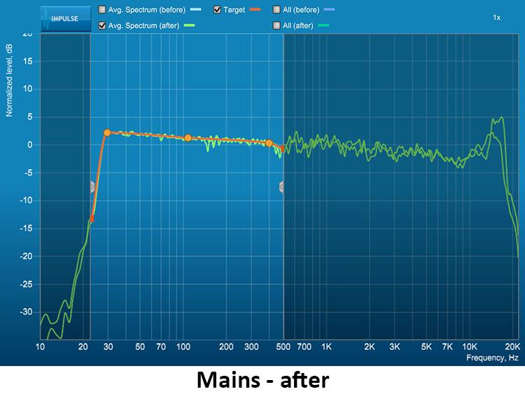 figure-13-NAD-T-758-V3-AV-Surround-Sound-Receiver-Mains-After.jpg