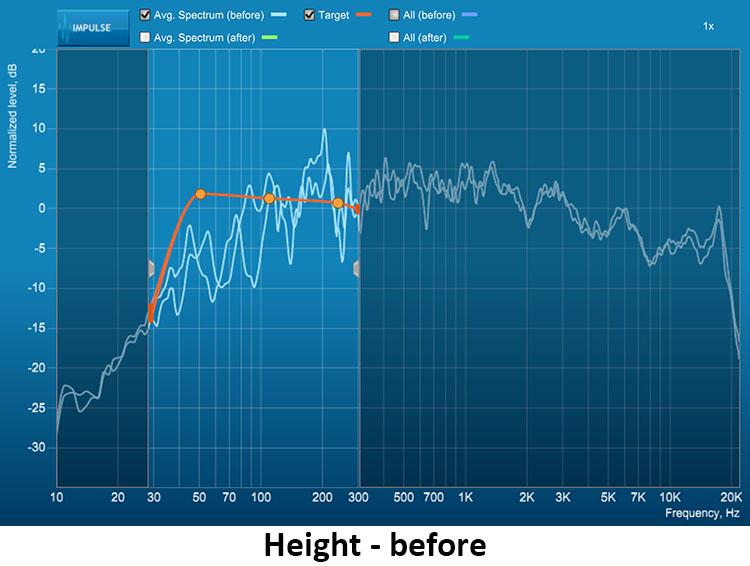 figure-20-NAD-T-758-V3-AV-Surround-Sound-Receiver-Heights-Before.jpg