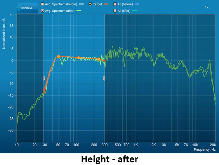 figure-21-NAD-T-758-V3-AV-Surround-Sound-Receiver-Heights-After.jpg