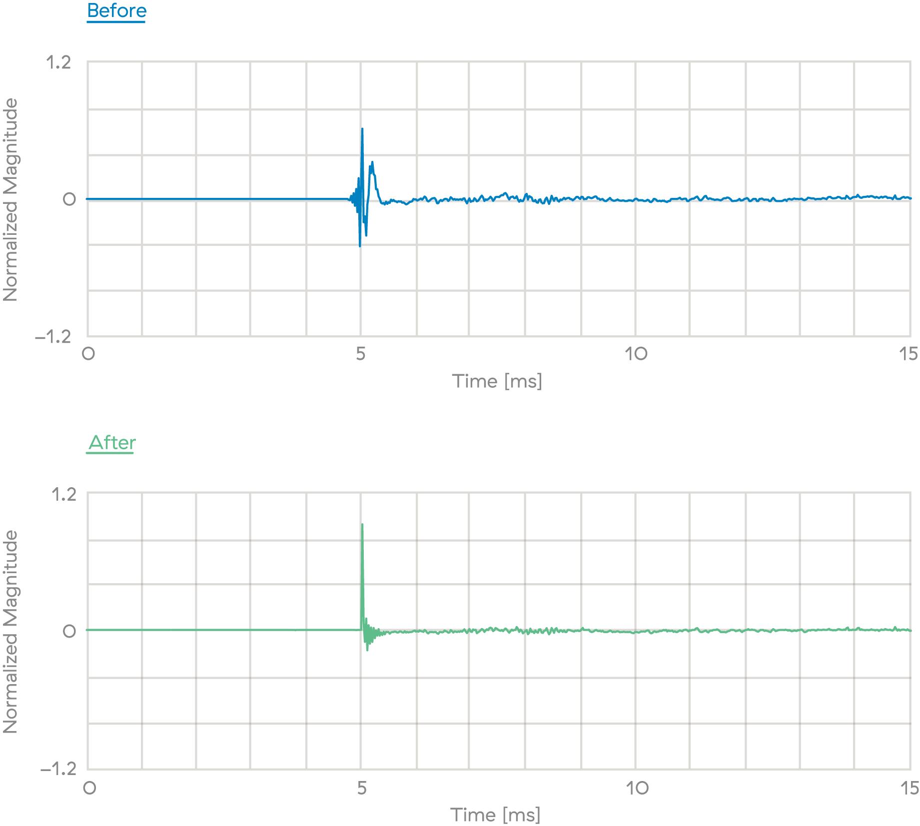 Impulse response correction