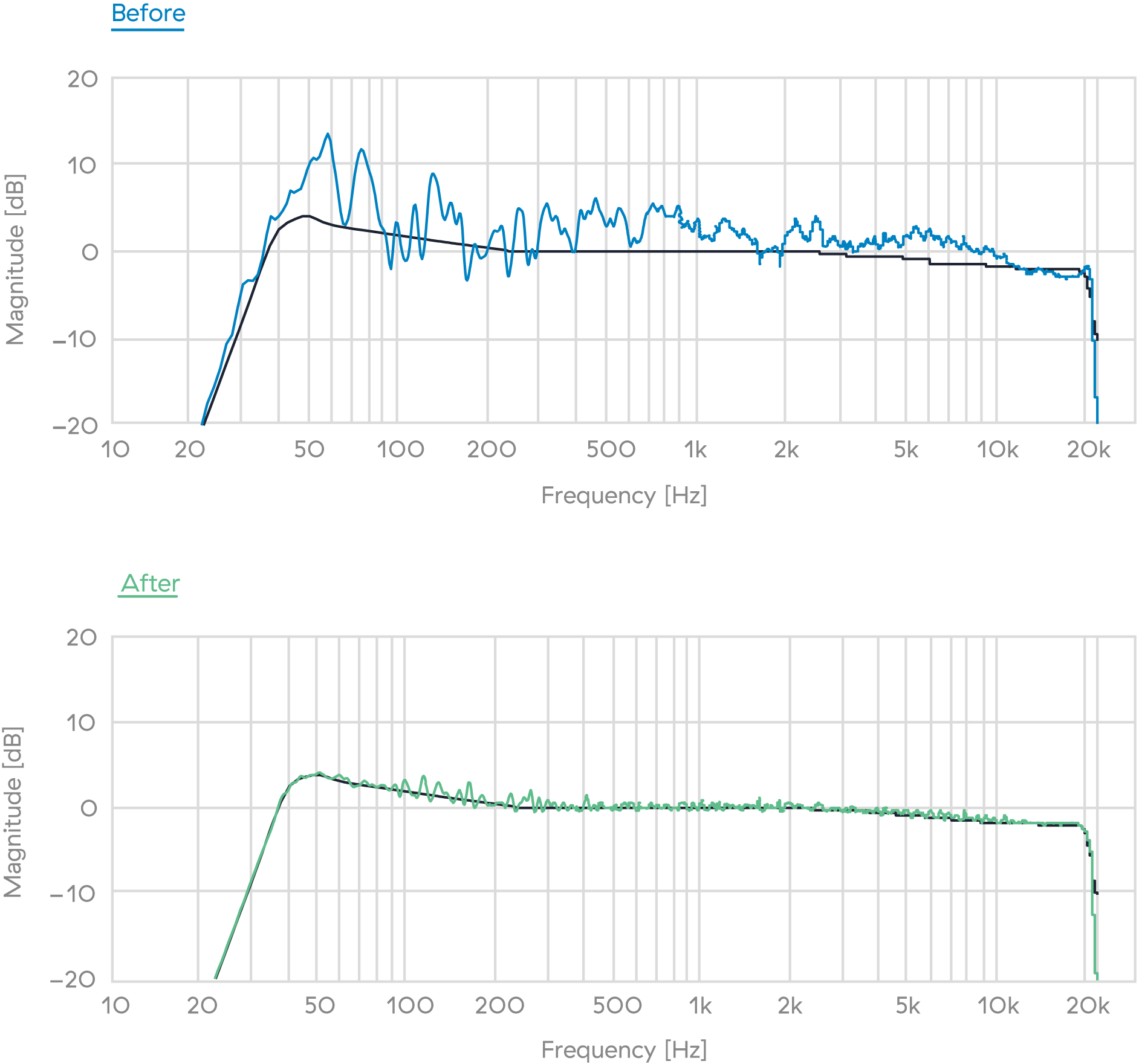Frequency response correction