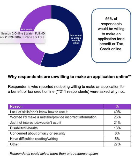 Graphic from the report showing reasons for not using an online benefits system.