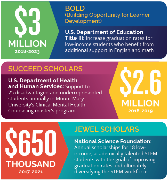 first 3 grant graphics.PNG