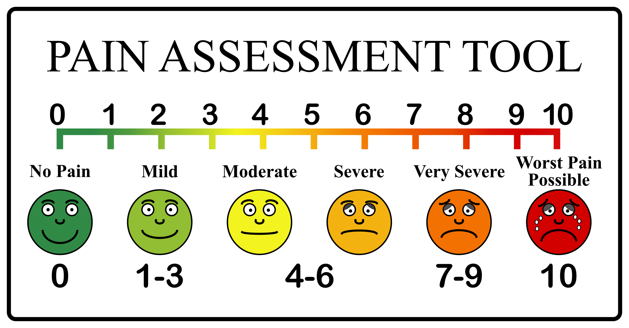 This pain scale is used so patients can self-report their pain, but most of us hate it, because it is garbage.