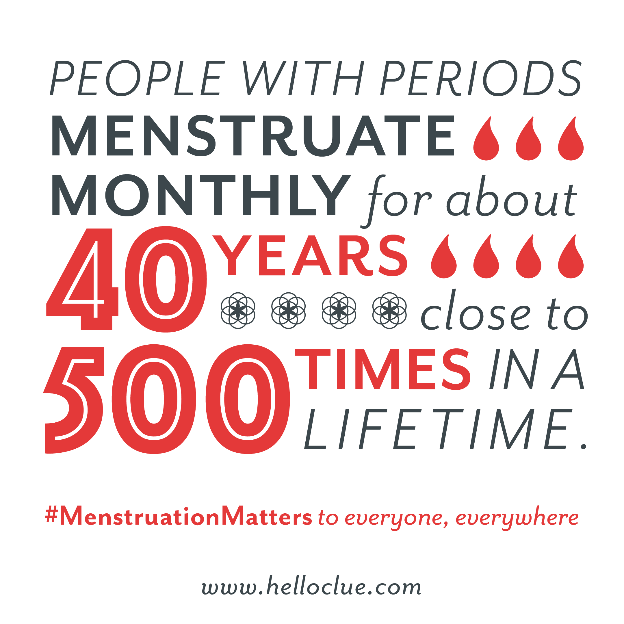 """[Graphic text: """"People with periods menstruate monthly for about 40 years, close to 500 times in a lifetime. #MenstruationMatters to everyone, everywhere. www.helloclue.com""""]"""
