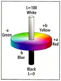 Lab Color