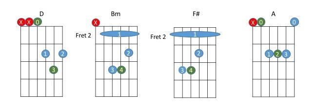 Guitar Lesson — Online Lessons Content — Paliatsky Music