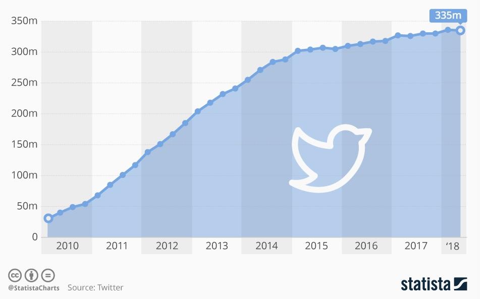 http://www.businessofapps.com/data/twitter-statistics/#1