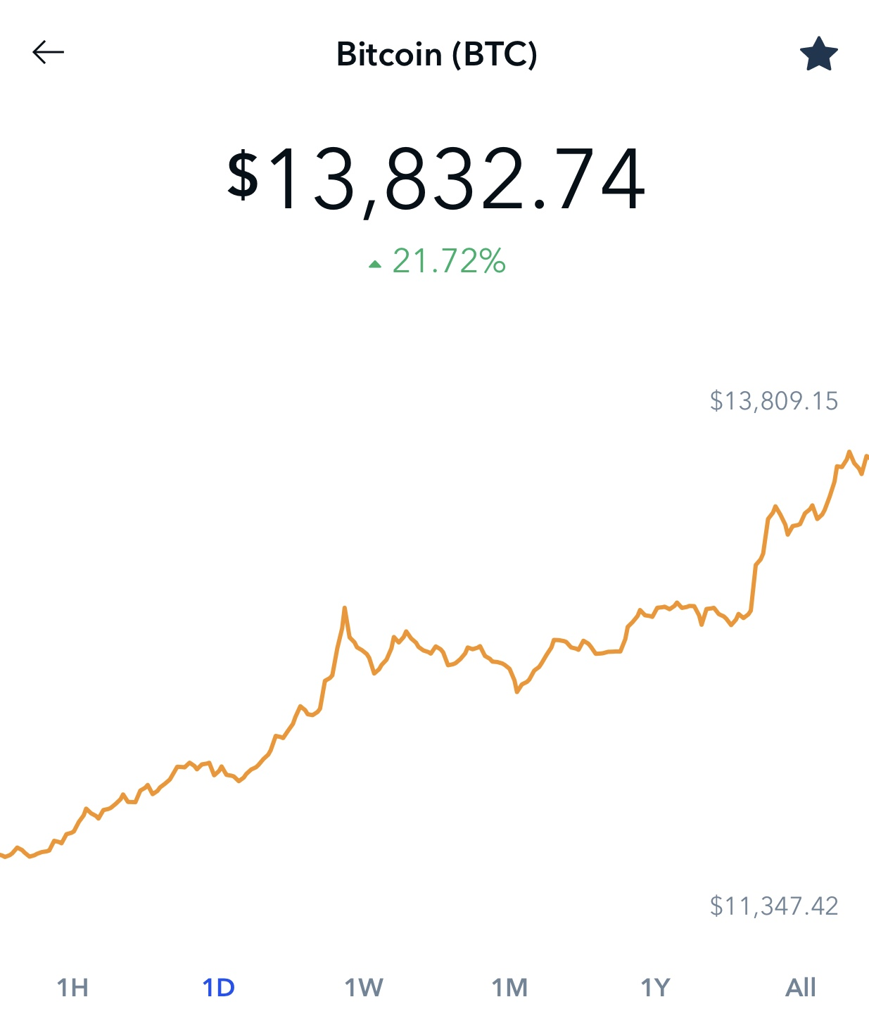 Bitcoin price on June 26th via Coinbase app.
