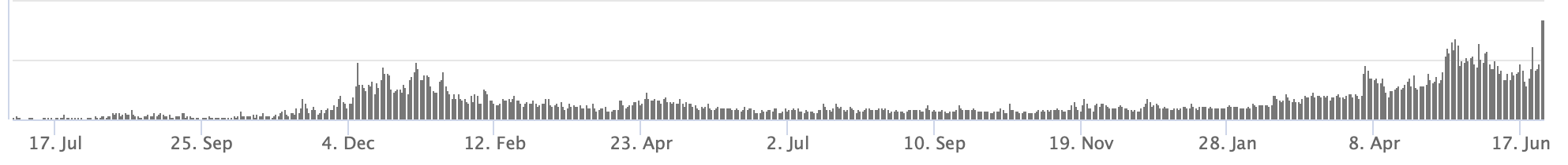 Bitcoin volume from 2017-present via CoinMarketCap