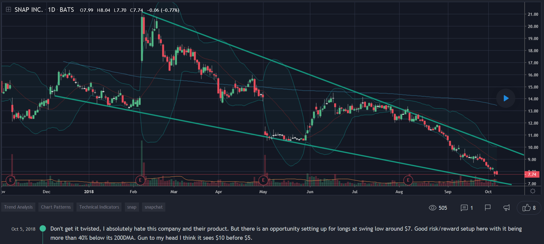 """Don't get it twisted, I absolutely hate this company and their product. But there is an opportunity setting up for longs at swing low around $7. Good risk/reward setup here with it being more than 40% below its 200DMA. Gun to my head I think it sees $10 before $5."" -Ramp Capital (10/5/18)"