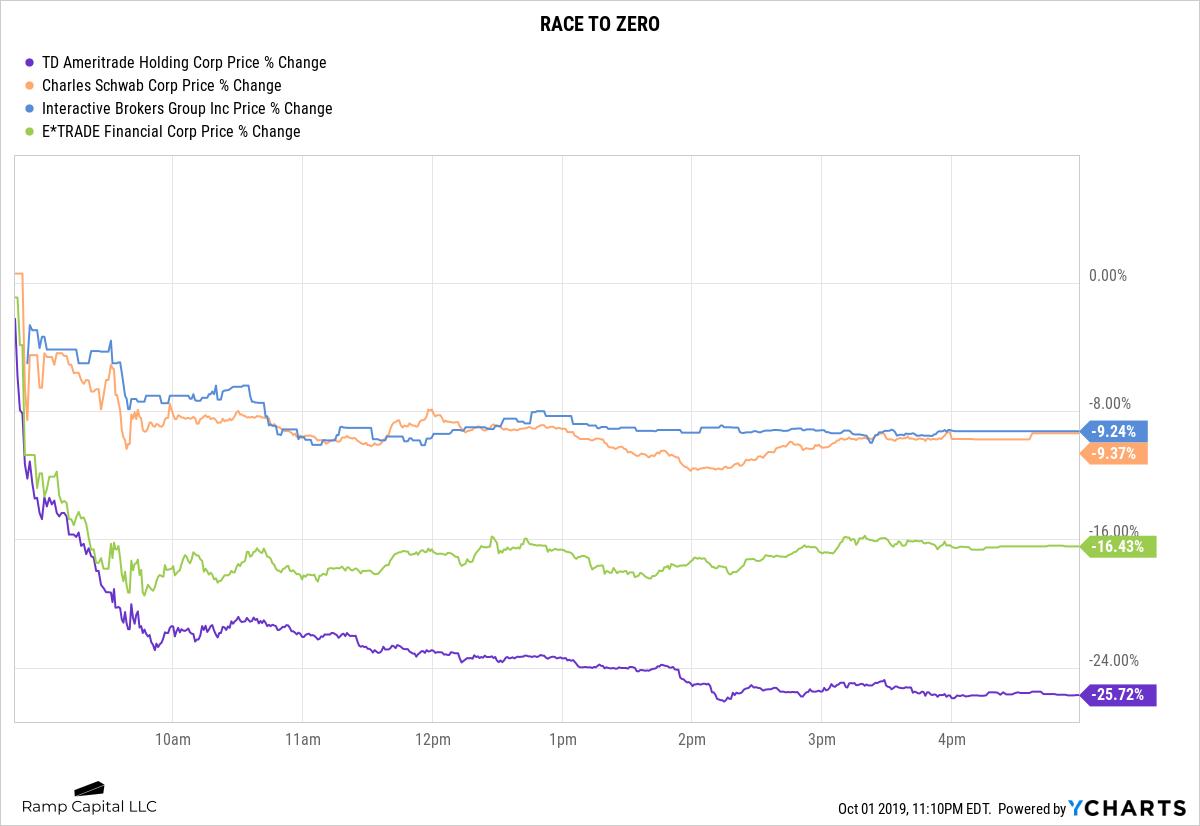AMTD_SCHW_IBKR_ETFC_chart.png