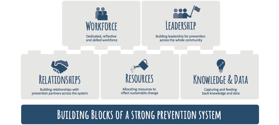 Building blocks of a strong prevention system