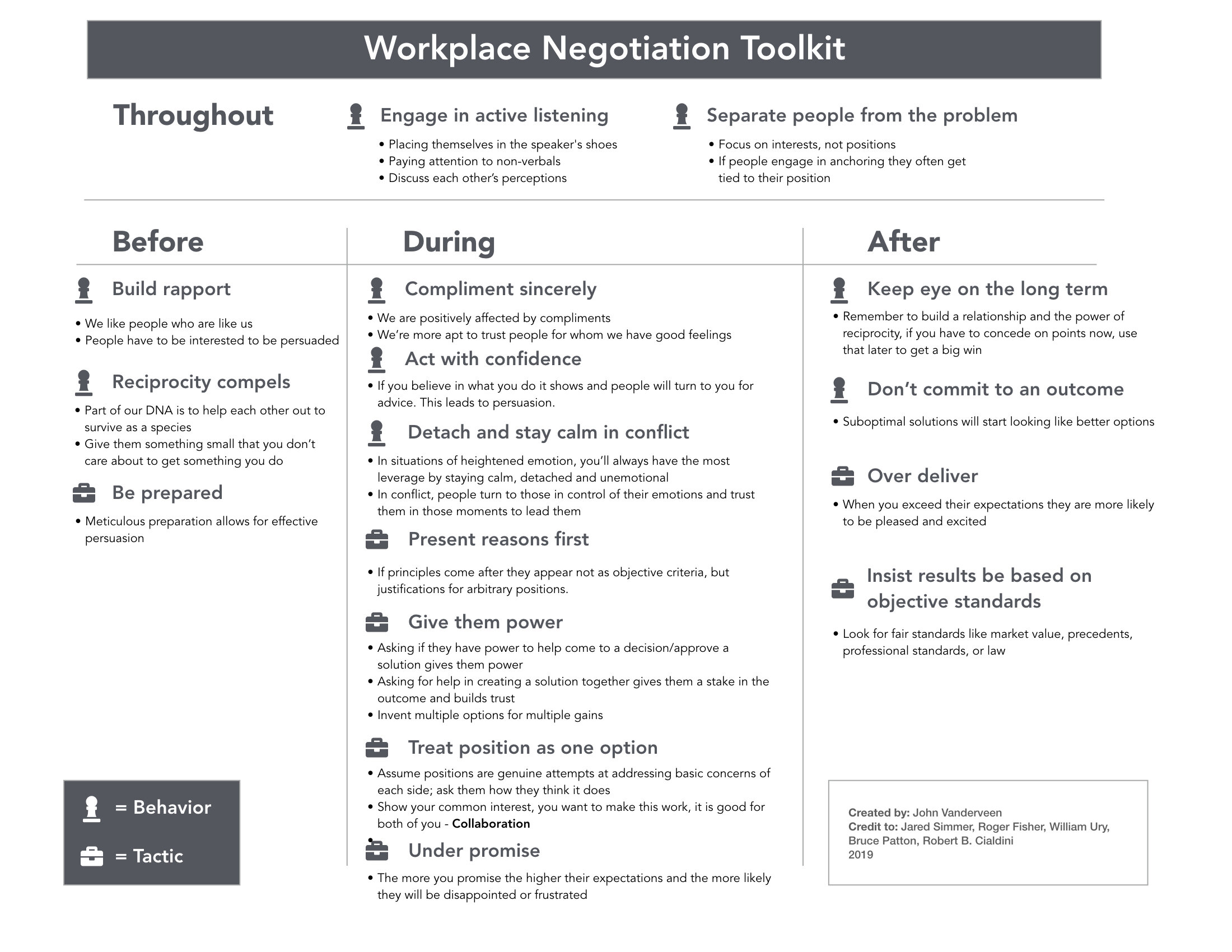 Workplace Negotiation - A handy one-pager reference for negotiation tactics and behaviors. Free to download, click link below.A link to the talk at MidwestUX 19 coming soon…