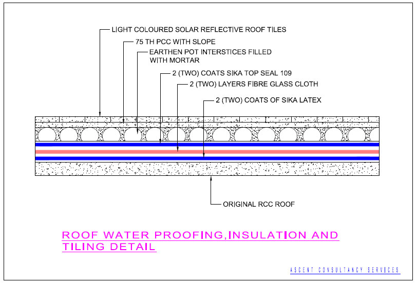 Special Heat Insulation Treatment at Terrace