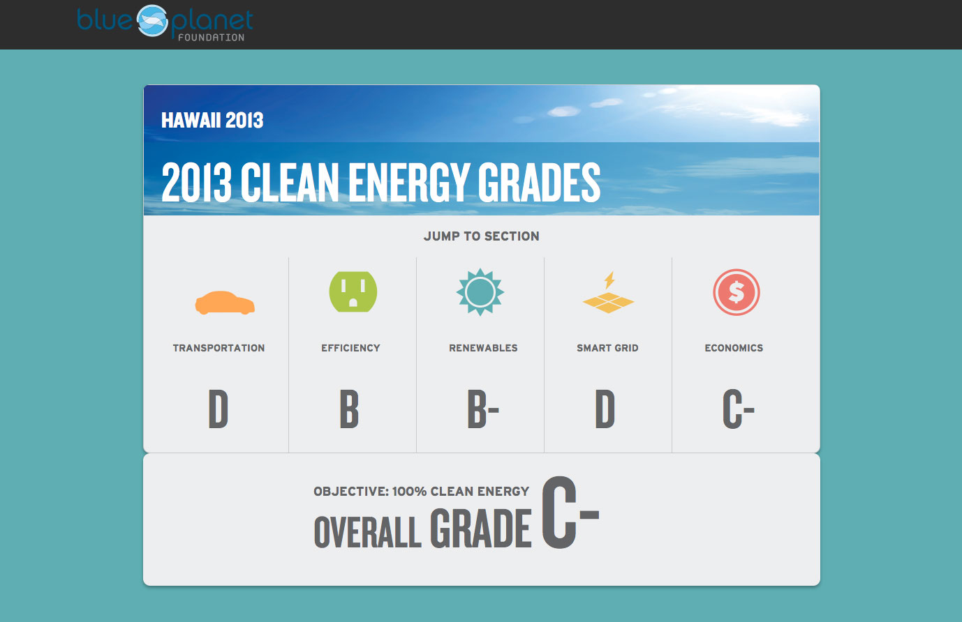 HAWAII ENERGY REPORT CARD 2013