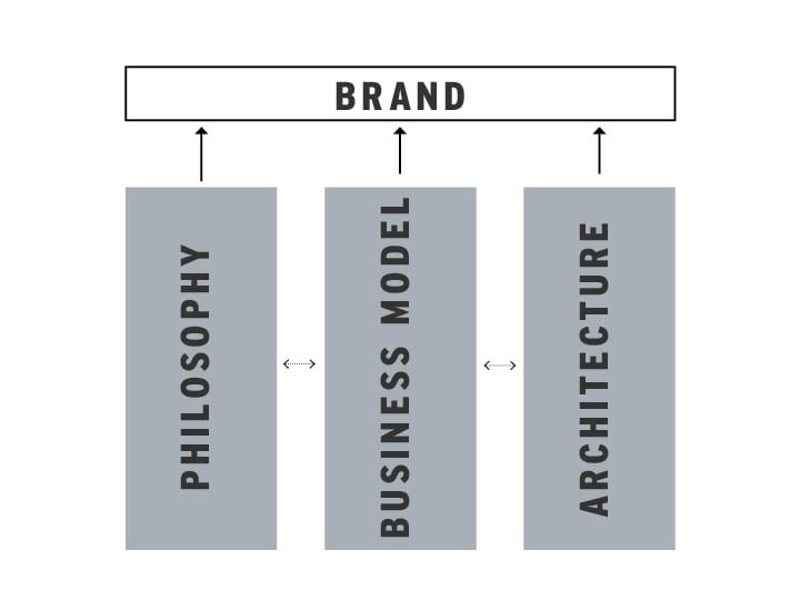 A simple model for how organizational philosophy, business model, and architecture relate to and support a brand.