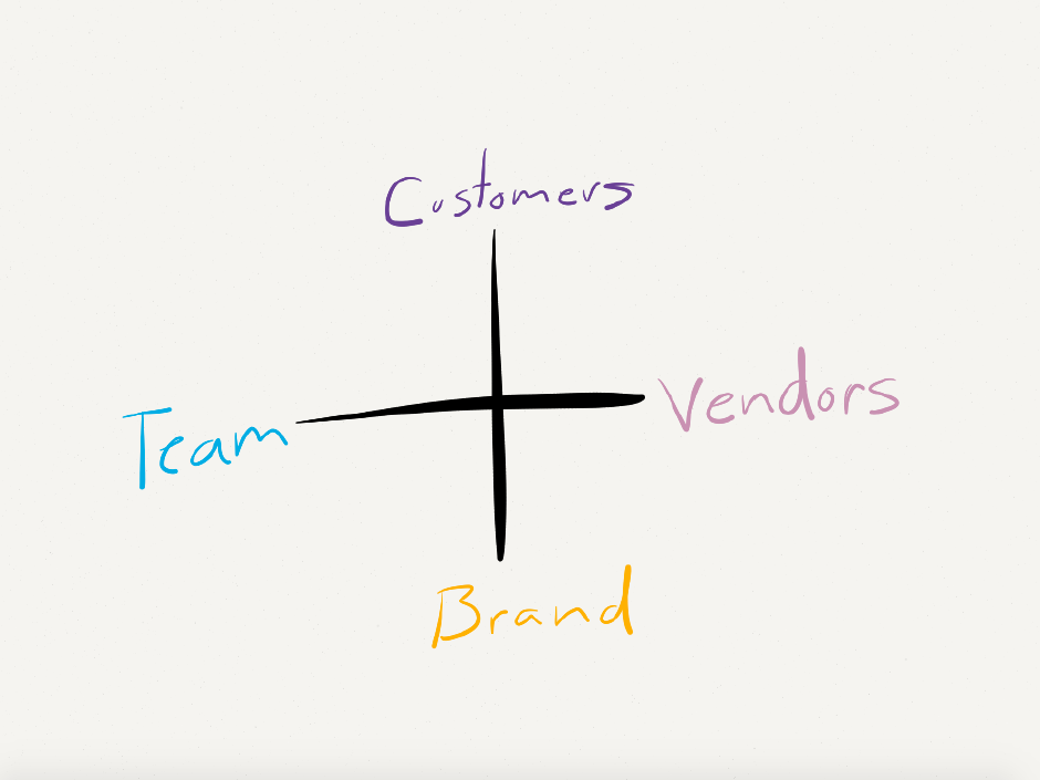 A sketch of the four way relationship between the internal team, customers, vendors, and the brand.