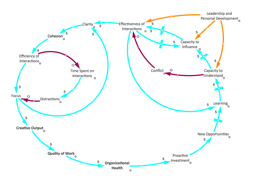 A causal loop diagram that maps the relationship between the creative process and team dynamics.