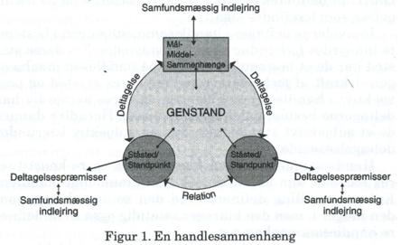 Model præsenteret af Morten Nissen,professor i socialpsykologi