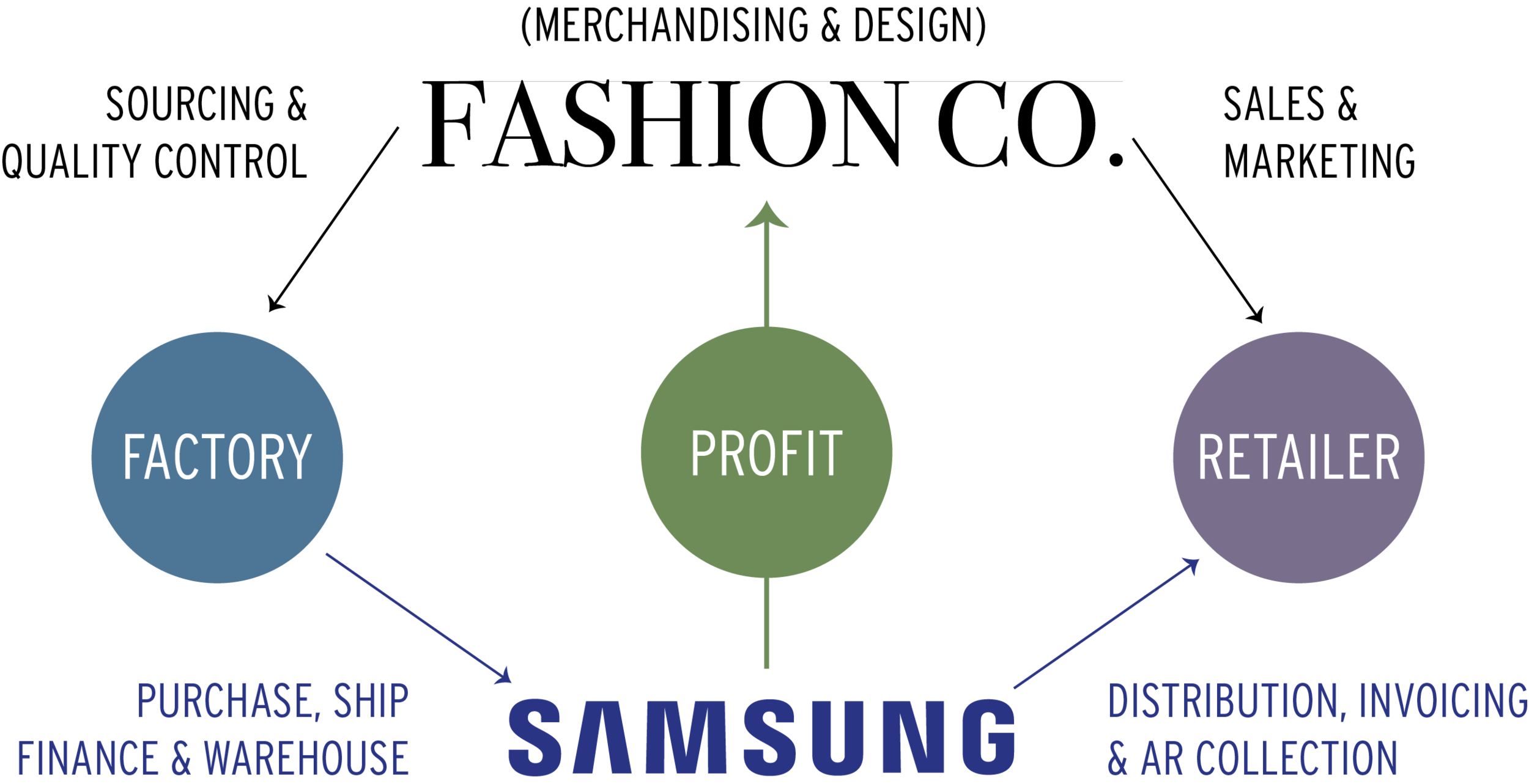 Samsung Fashion Process Flow
