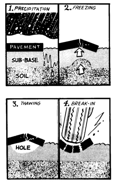 Factors_leading_to_pothole_failure_by_fatigue.png