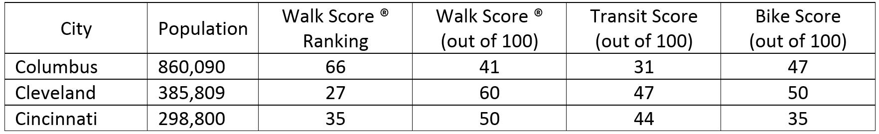 walkscore chart.PNG