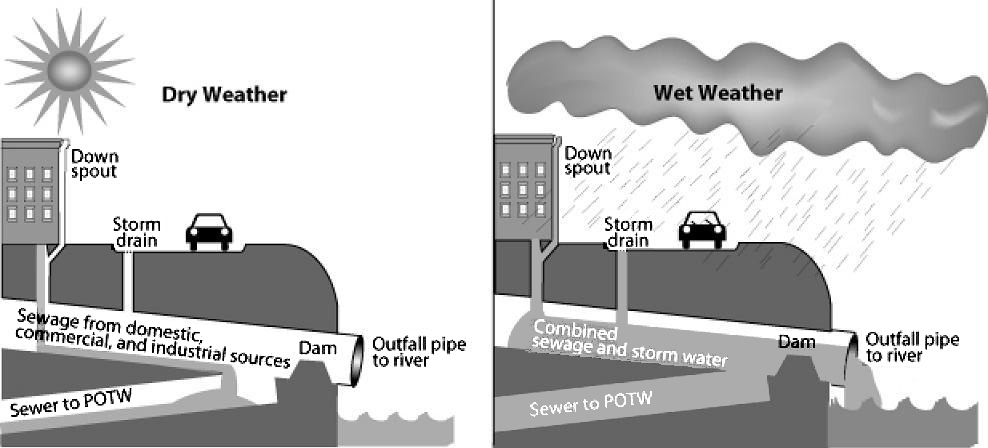 Diagrams showing the how the intended operation of a CSS vs. a CSO caused by a wet weather event.  US EPA