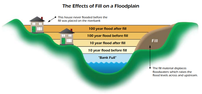 FEMA: NFIP Floodplain Management Guidebook