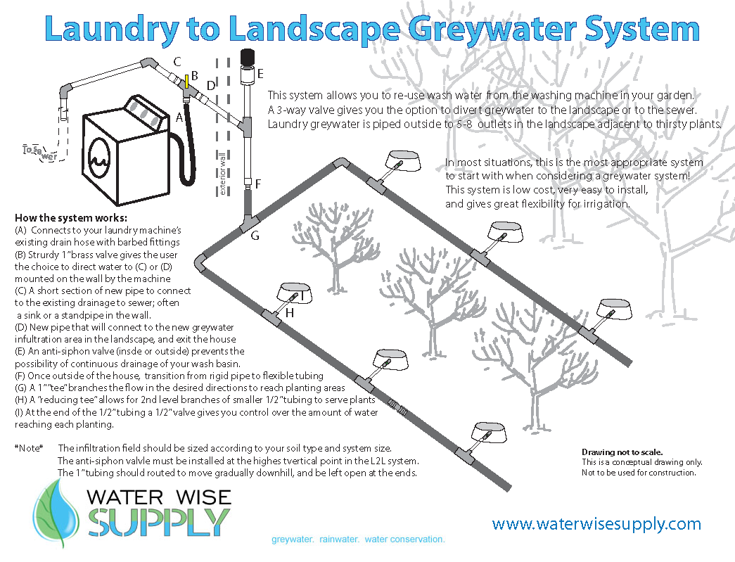 Laundry-to-Landscape System by  Water Wise Supply