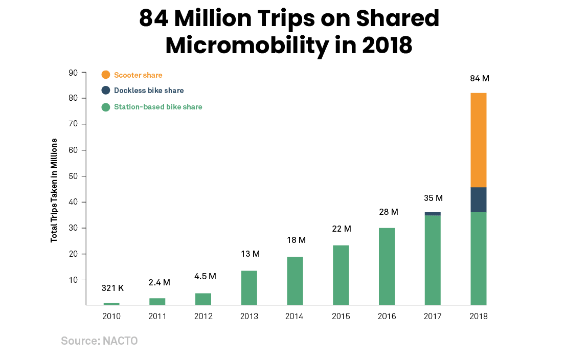 84-Million-Trips.png