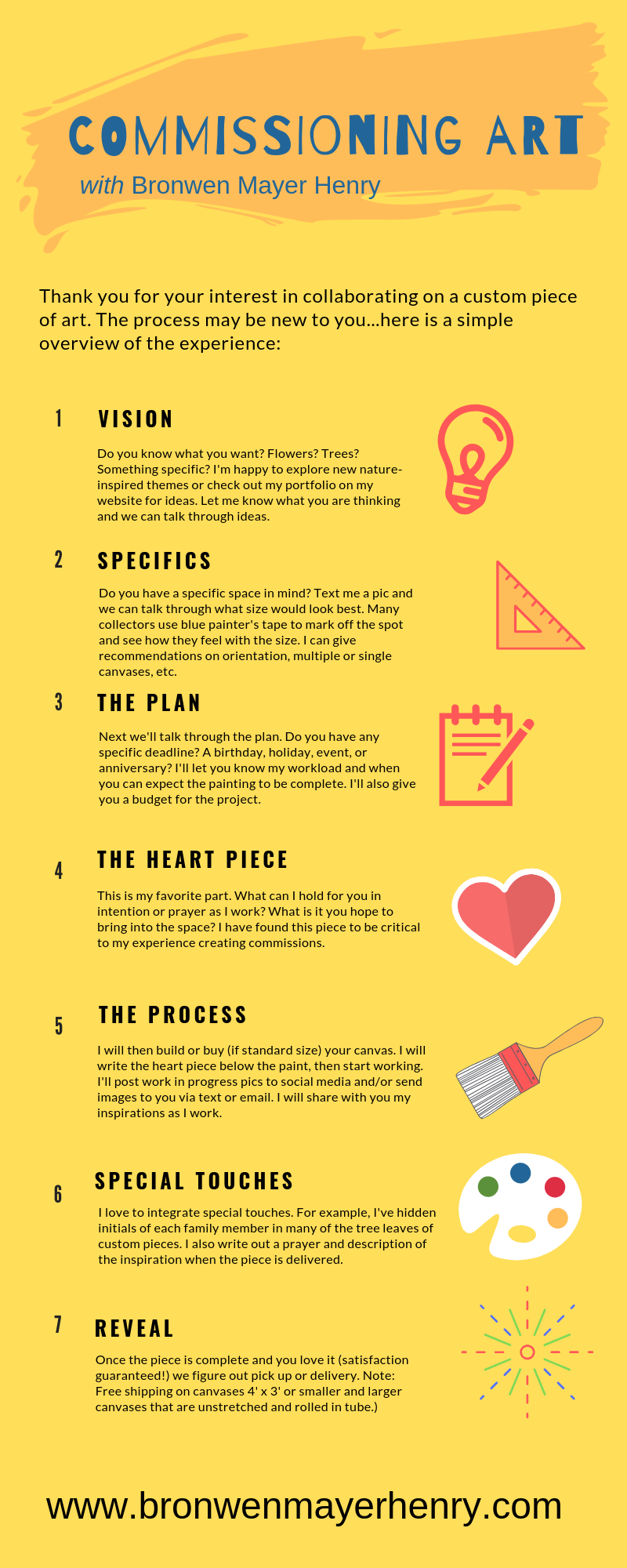 7 steps to commissionart..png