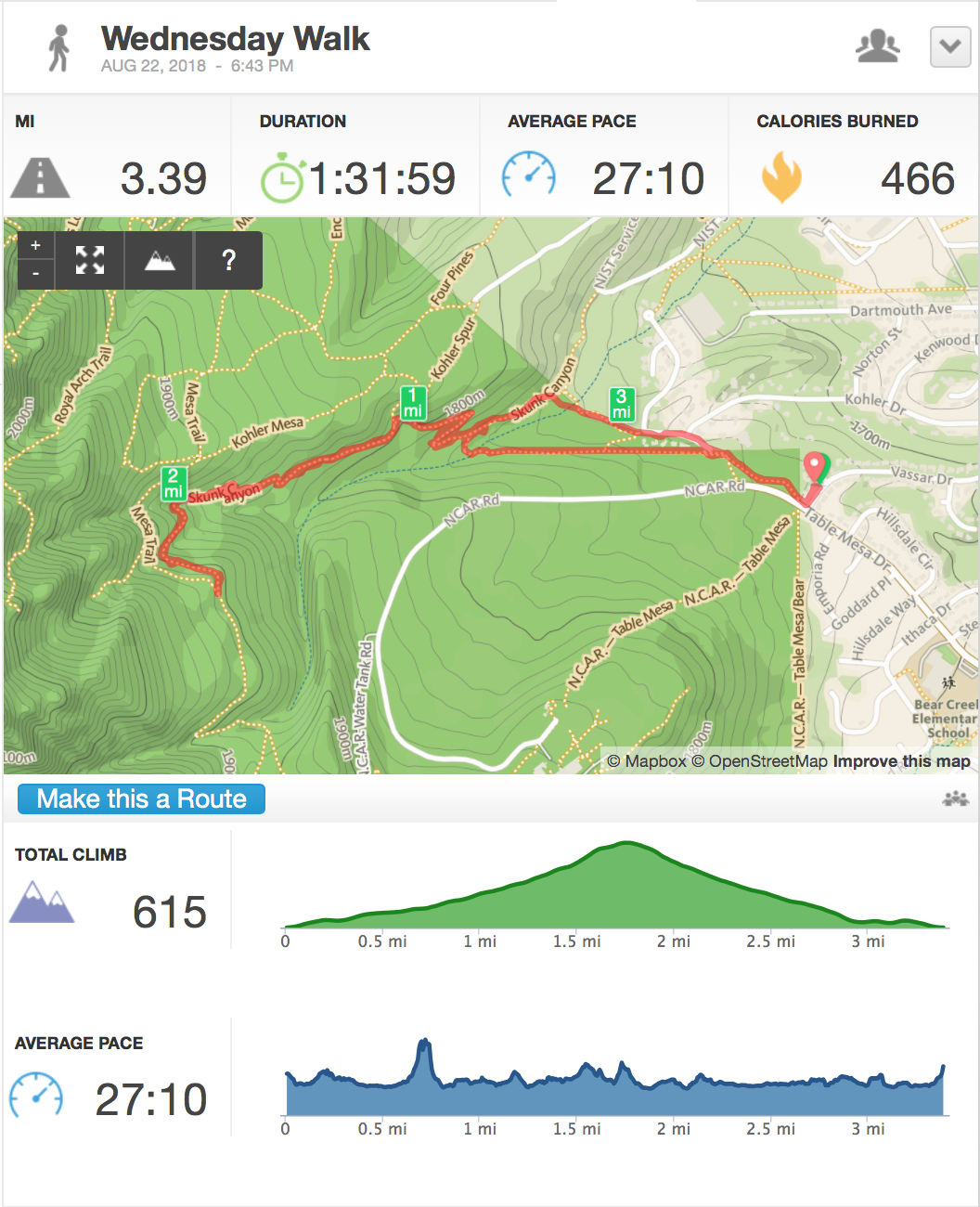 Distance: 3.4 mi (5.47 km) Elevation: +615 ft (187.45 m)   The Hiking Project: Skunk Canyon   Boulder Hike of the Month, April 2017