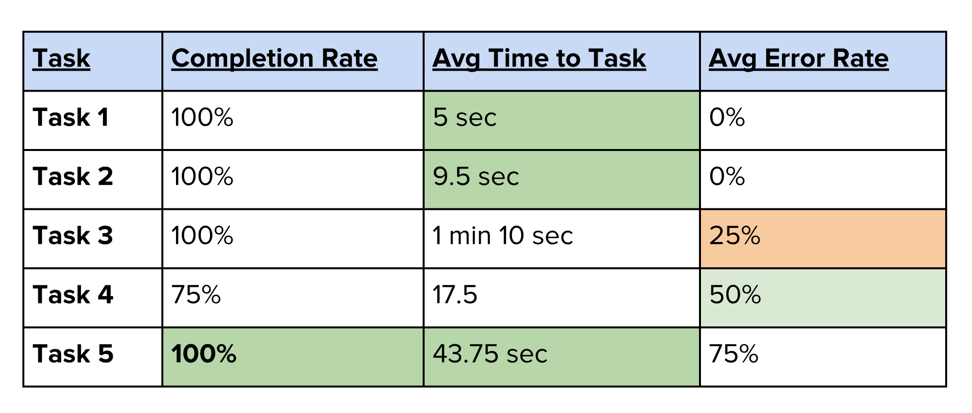 Round 2 of Usability Testing resulted in decreased time to task on most tasks and higher success rates. However, the error rate was still higher than expected.
