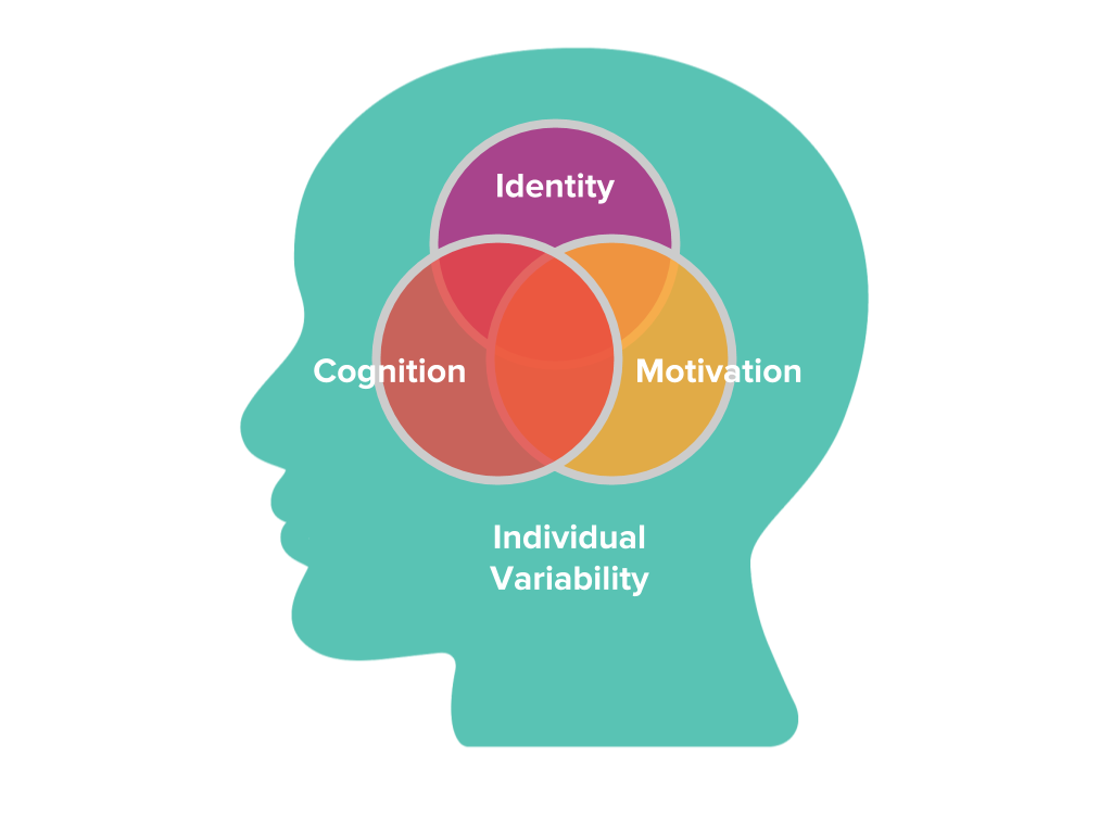Designing for Learning Primer_Internal Working Draft_20180720-2.png