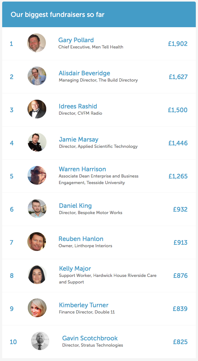 Thank you to all who got me to Number 1 (especially Richard Bendelow with his incredible donation). It all helps. Leaderboard as of 3rd November 2017 at 1:46pm