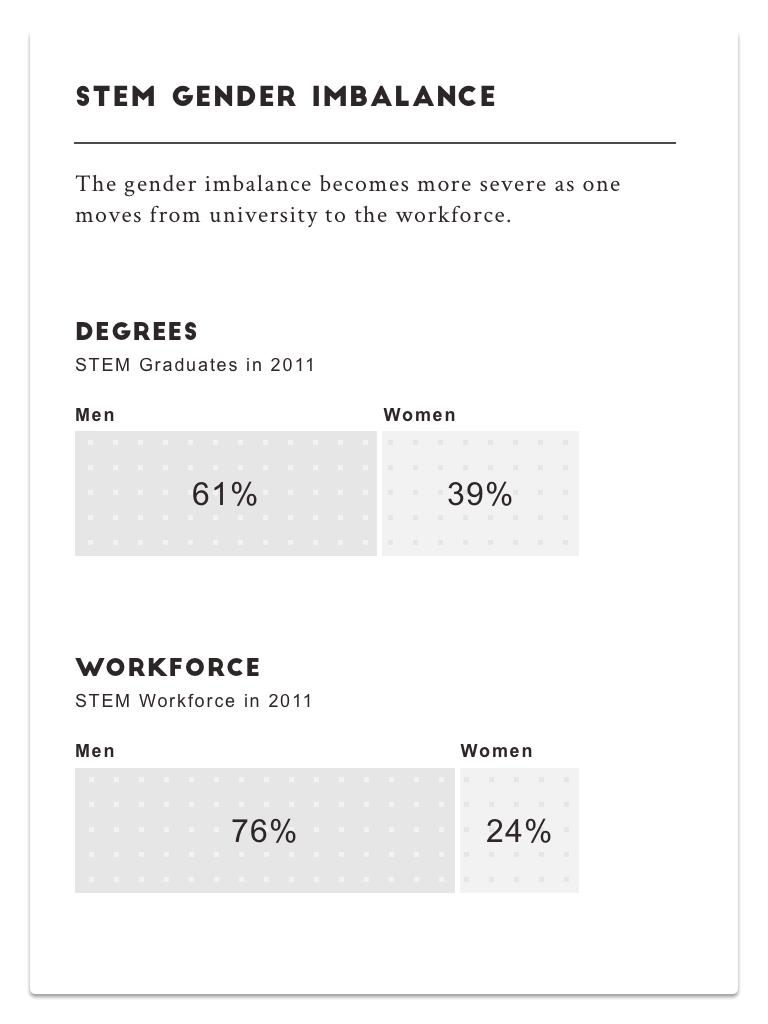 Stem-Gender-Imbalance.png