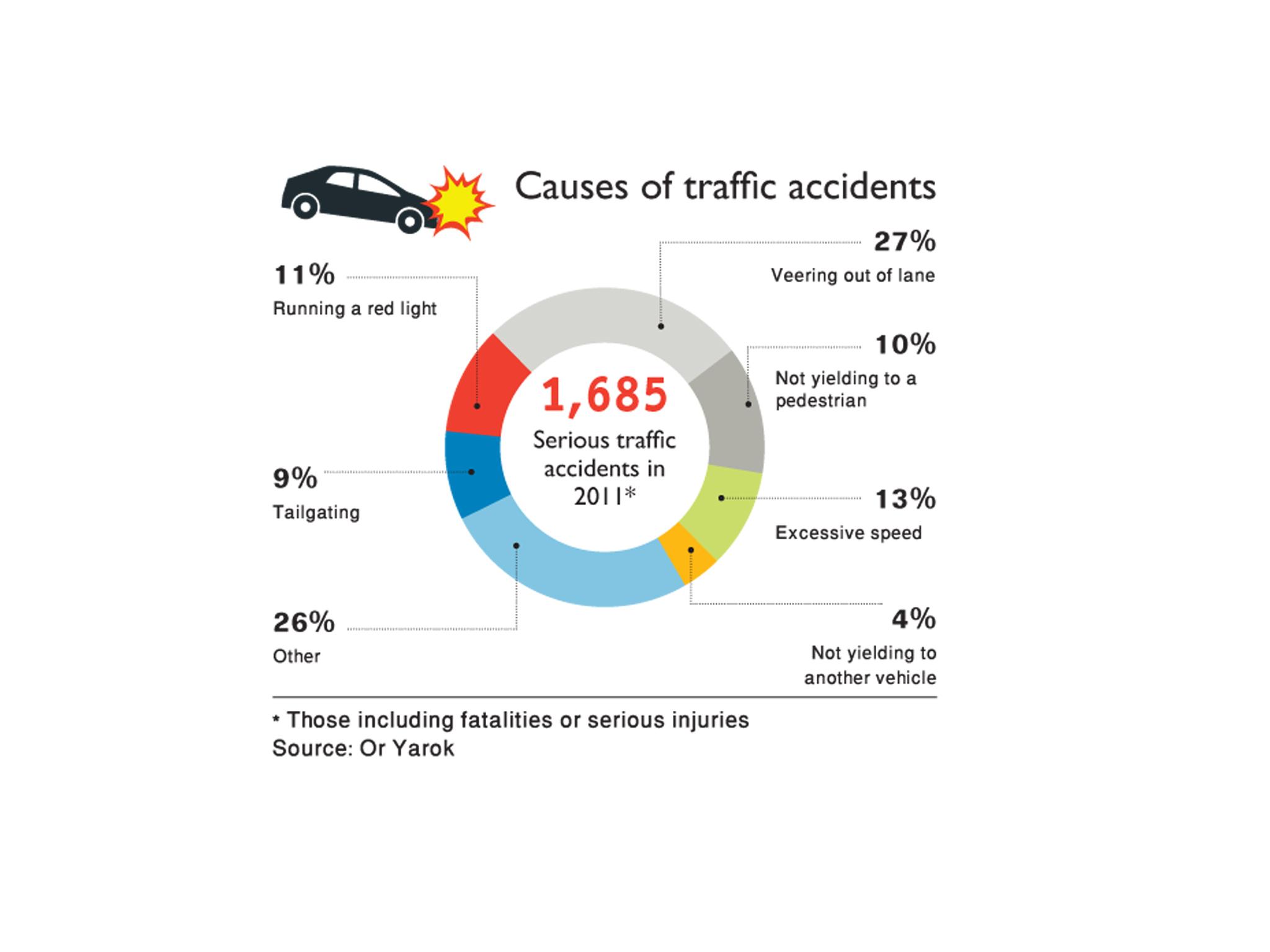 Causes of Crashes: Statistics