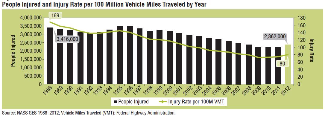 Car Accident Injury Statistics