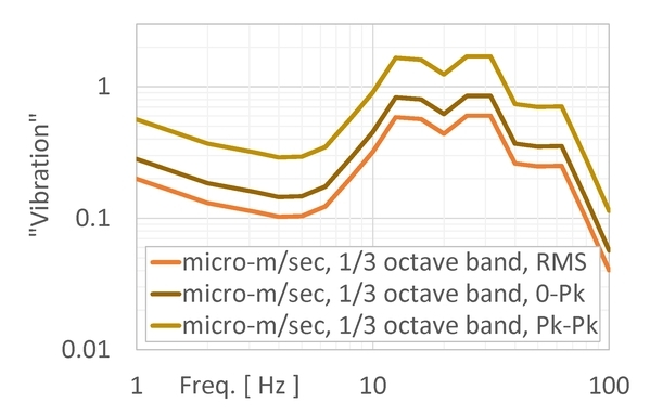 Again, these are the same data as above, but now we've chosen the 1/3 octave band velocity in micro-m/sec. But if we're supposed to compare against a criterion, which scaling do we use? There's a big difference between the RMS, zero-to-peak, and peak-to-peak values.