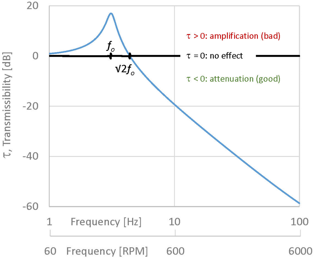 """Isolation transmissibility curve for a steel spring with 1"""" static deflection, which works out to be a 3Hz isolator. Note that the x-axis is shown both in Hz and the equivalent RPM. Of course, this is somewhat simplified; real springs don't perform quite so beautifully at high frequencies."""