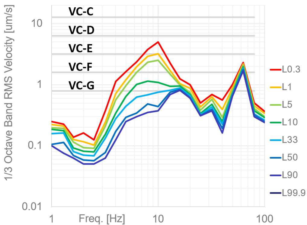The above data illustrate the likelihood of encountering different vibration levels in a laboratory. Each underlying data point is a 30-second linear average. In this case, the statistics are based on 960 observations over the course of 480 minutes between 9AM and 5PM.