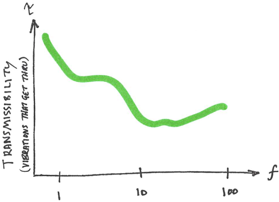 """An example transmissibility curve for a vibration isolation pad like those used to protect sensitive electron microscopes. Here, """"transmissibility"""" can be thought of as the fraction of floor vibrations that get through the system and affect the microscope. Therefore, on this plot,  lower  is  better : you would prefer that a  lower  fraction of building vibrations get through."""
