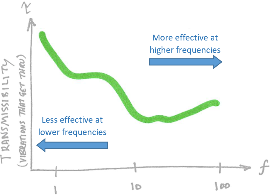 As before, lower transmissibility means that less building vibration gets past the isolation system and into our microscope. Universally, isolation systems perform  better at higher frequencies than at lower frequencies . This is important, because imaging tools are not equally sensitive to all frequencies, and also because lab environments do not exhibit uniform micro-vibration across the spectrum.