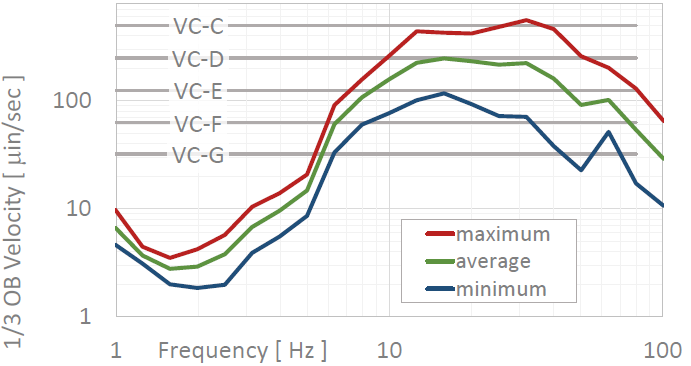 "Here's an example micro-vibration spectrum. These statistics are based on data taken across the footprint of an aging university laboratory. Obviously, there is a lot more high-frequency than low-frequency vibration. While not shown here, the narrowband (high-resolution) data indicated that building machinery vibrations dominate at high frequencies. Based on the data, this site meets the ""VC-C"" criterion of 500 micro-inches/sec (12.5 micro-meters/sec); however, it could perform far better if mechanical system vibrations were addressed."