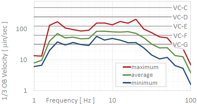 """Here's another example micro-vibration spectrum. These statistics are based on data taken at a proposed site for a university imaging center that would house vibration-sensitive electron microscopes. As you can see, there is a lot of energy down at around 2Hz. Based on the data, this site meets the """"VC-D"""" criterion of 250 micro-inches/sec (6.3 micro-meters/sec). There's not much you could do to improve this site, since the spectrum is dominated by ground vibrations arriving from outside the building."""