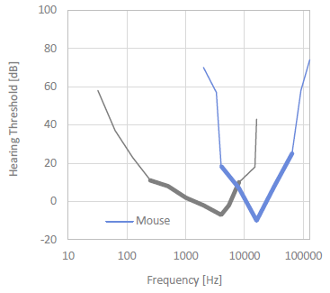 Mouse Hearing Threshold