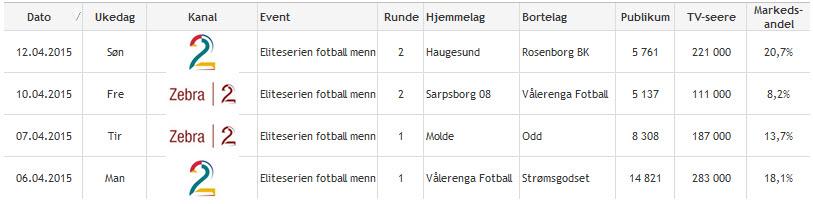 Hovedsendinger de to første rundene; 2015