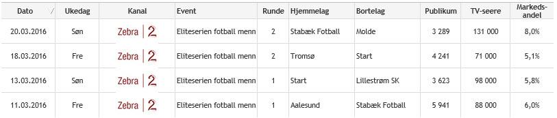 Hovedsendinger de to første serierundene; 2016
