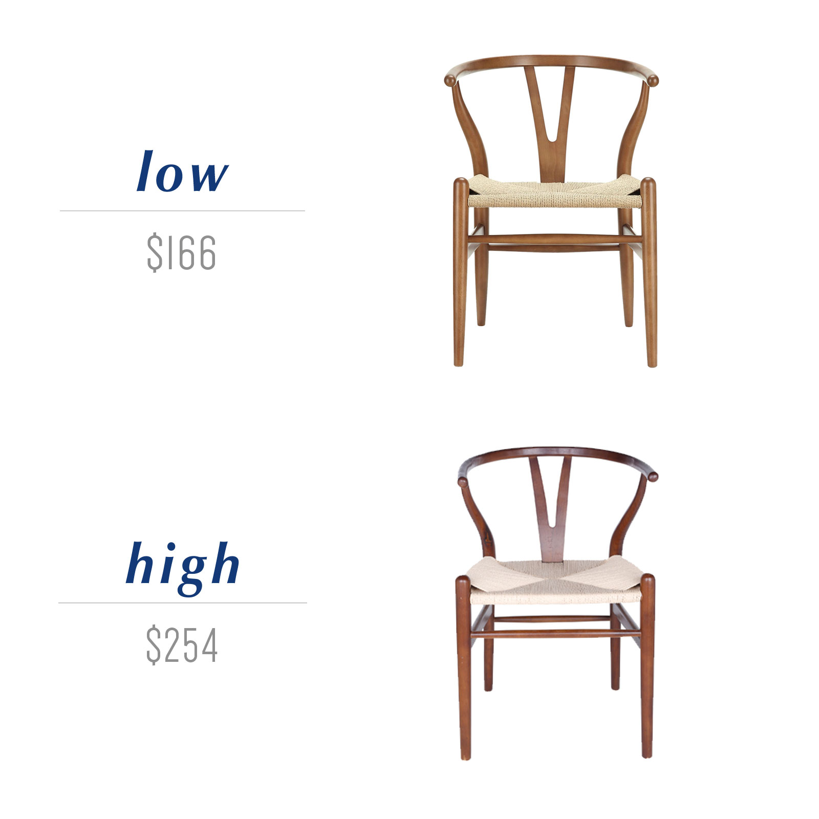 Get the look for less or decide to splurge! Come see the budget-friendly and spend-worthy pieces of furniture in this blog post including the high/low sources for these wishbone style dining chairs.